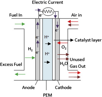 Proton-Exchange Membrane Fuel Cells - an overview