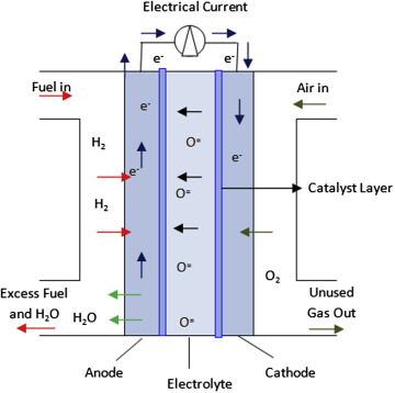 Solid Oxide Fuel Cells - an overview | ScienceDirect Topics