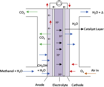 direct methanol fuel cell - an overview   ScienceDirect Topics
