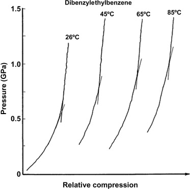 Compression Curve - an overview | ScienceDirect Topics