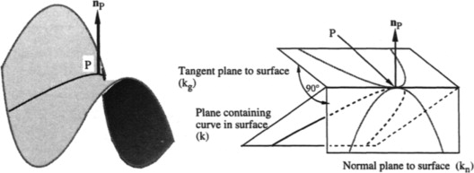 Geodesic curvature - an overview | ScienceDirect Topics