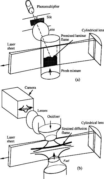 Emission And Laser Induced Fluorescence Imaging Methods In