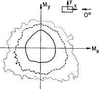 Cross Correlation Coefficient - an overview | ScienceDirect
