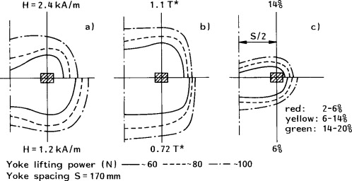 COMPARISON OF DIFFERENT MAGNETIC FIELD STRENGTH MEASUREMENT