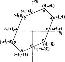 ideal method of problem solving