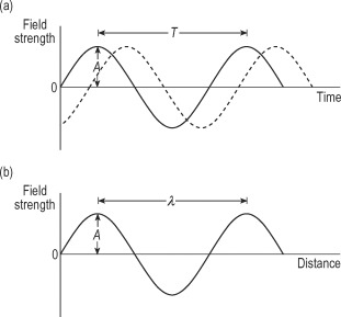 Electromagnetic Radiation - an overview | ScienceDirect Topics