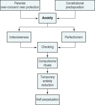 intrusive thoughts an overview sciencedirect topics obsessive compulsive disorder cycle diagram ocd cycle diagram #48