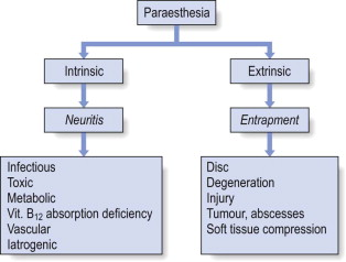 Paresthesia - an overview | ScienceDirect Topics