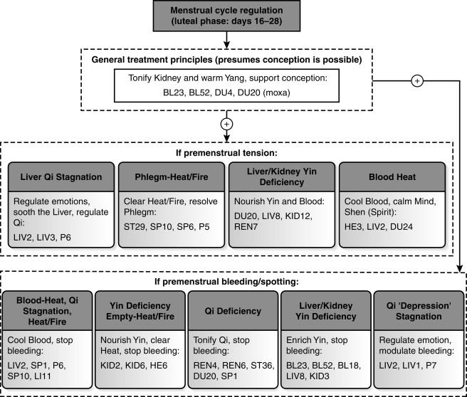 Symptomatology - an overview   ScienceDirect Topics
