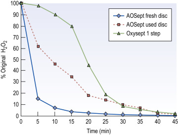 Hydrogen Peroxide - an overview | ScienceDirect Topics