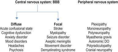 Systemic Lupus Erythematosus - ScienceDirect