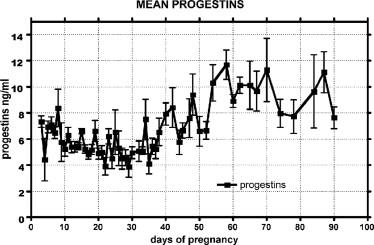 Progestin - an overview | ScienceDirect Topics