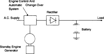 Telecommunication power systems - ScienceDirect