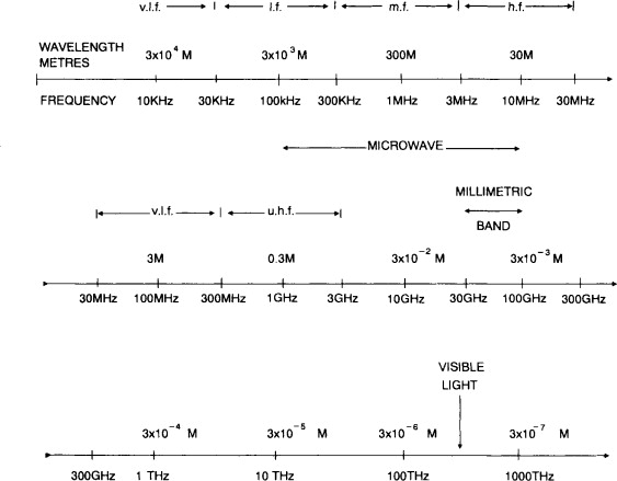 Radio Frequency Spectrum - an overview | ScienceDirect Topics