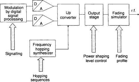 Signal Generator - an overview | ScienceDirect Topics
