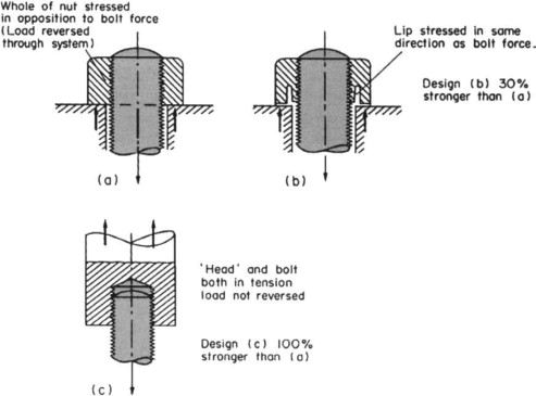 Screw Threads - an overview | ScienceDirect Topics