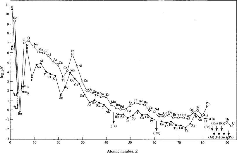 Origin Of The Elements Isotopes And Atomic Weights
