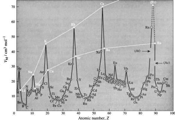 Chemical Periodicity And The Periodic Table ScienceDirect