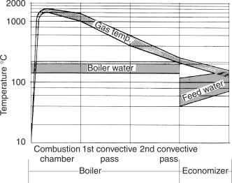 Economizer - an overview | ScienceDirect Topics