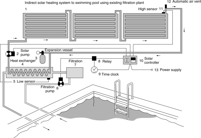 Swimming Pools - an overview | ScienceDirect Topics