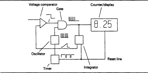 Digital Voltmeter - an overview | ScienceDirect Topics