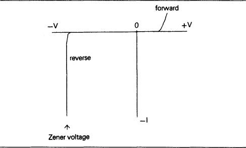 Zener Diode - an overview   ScienceDirect Topics