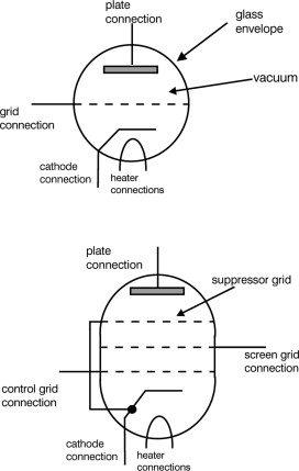Glass Envelope - an overview | ScienceDirect Topics