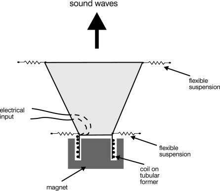 Loudspeaker - an overview | ScienceDirect Topics