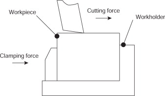 Clamping Force - an overview | ScienceDirect Topics