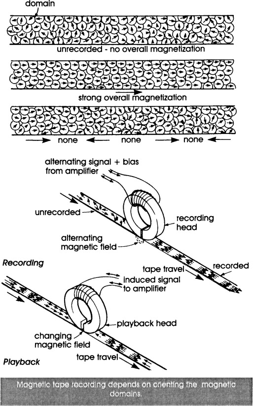 Magnetic Tape - an overview   ScienceDirect Topics