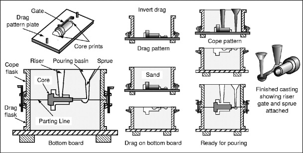 Low Pressure Casting - an overview | ScienceDirect Topics