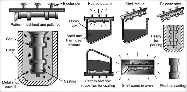 Casting Process - an overview | ScienceDirect Topics