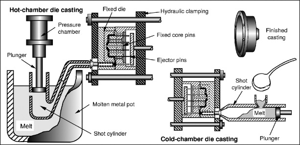 Vacuum Die Casting - an overview | ScienceDirect Topics
