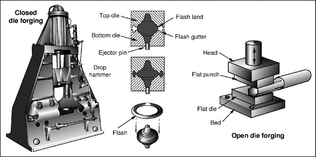 Die Forging - an overview | ScienceDirect Topics