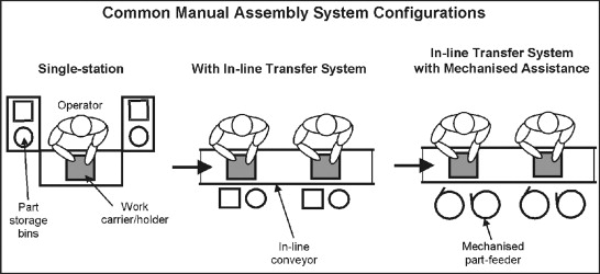 Manual Assembly - an overview | ScienceDirect Topics