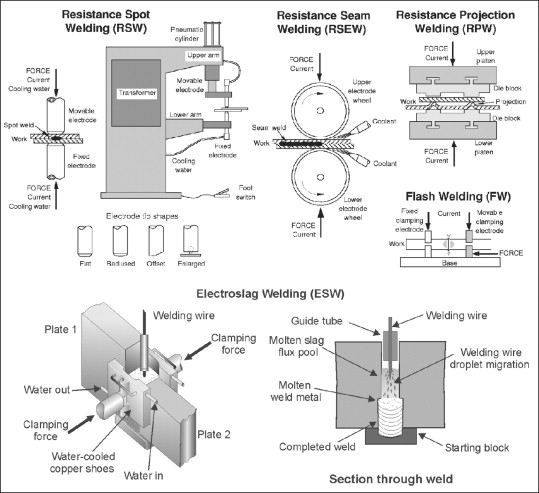 Flash Welding - an overview | ScienceDirect Topics on