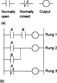 digital electronics an overview sciencedirect topicssign in to download full size image figure 8 12