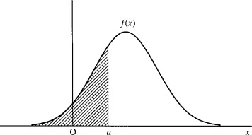 Normal Distribution - an overview | ScienceDirect Topics