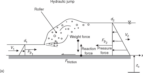Supercritical Flow An Overview Sciencedirect Topics