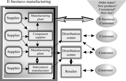 Electronic Commerce - an overview | ScienceDirect Topics