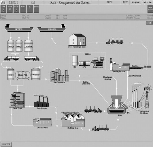 supervisory control and data acquisition system - an