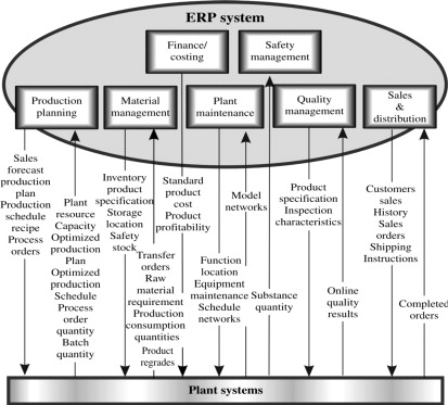 Enterprise Resource Planning - an overview | ScienceDirect