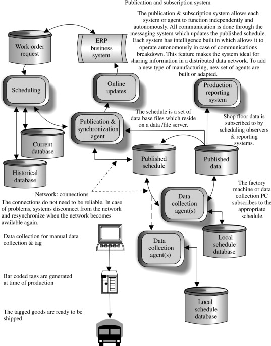 Automated Manufacturing An Overview Sciencedirect Topics