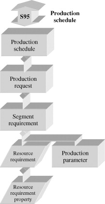 Production Schedule - an overview | ScienceDirect Topics
