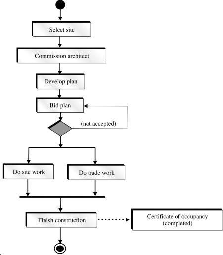 Activity Diagram An Overview Sciencedirect Topics