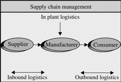 Logistics - an overview | ScienceDirect Topics