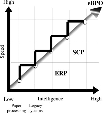 Business Intelligence System - an overview   ScienceDirect