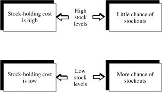 Inventory Holding Cost - an overview | ScienceDirect Topics