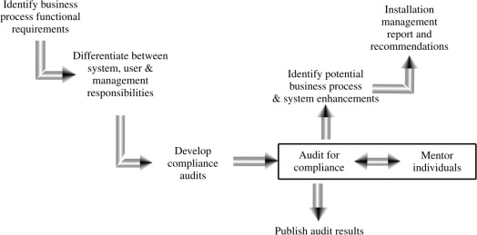 Audit Criterion - an overview | ScienceDirect Topics