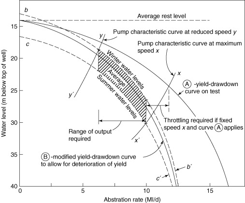 Pumping Test - an overview | ScienceDirect Topics